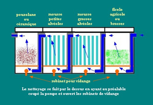 Koi bassin comete poisson filtration pompe for Pompe bac a poisson